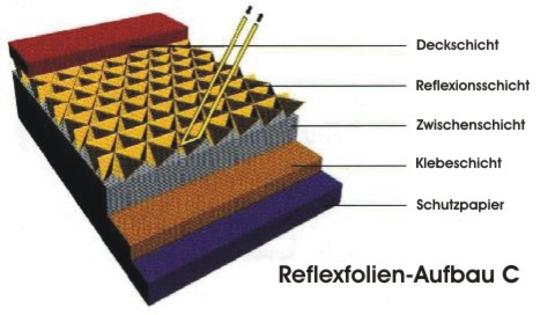 Reflexfolien-Aufbau C