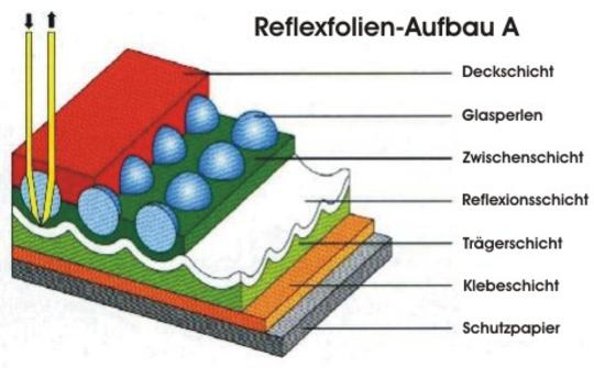 Reflexfolien-Aufbau A